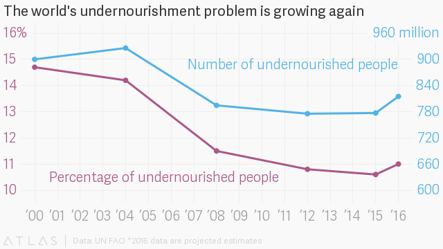 "After a decade of progress made to cut the number of undernourished people on Earth, global hunger appears to be rising again. The primary driver of growing hunger is the increase of conflicts around the world, many of which have been compounded by climate change, according to the 2017 State of Food Security and Nutrition… <img alt="""" border=""0"" width=""1"" height=""1""/>"