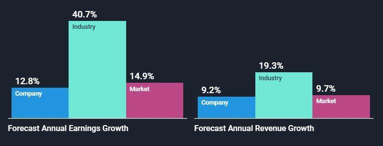 NasdaqGS:SBUX Analyst Future Growth Forecasts September 16th 2021