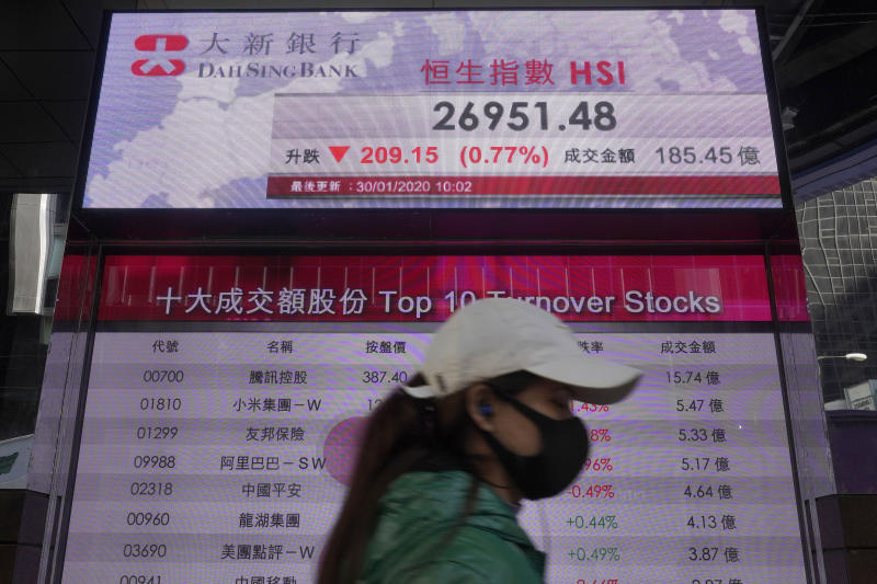 A woman walks past a bank electronic board showing the Hong Kong share index at Hong Kong Stock Exchange Thursday, 30, 2020. Shares have fallen sharply in Asia on Thursday as concern over the impact of the virus outbreak in China deepens. (AP Photo/Vincent Yu)