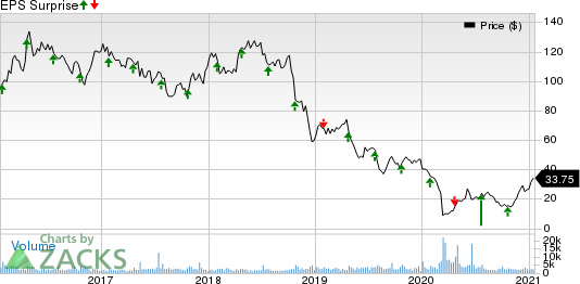 Core Laboratories N.V. Price and EPS Surprise