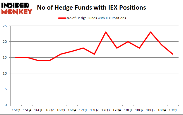 No of Hedge Funds with IEX Positions