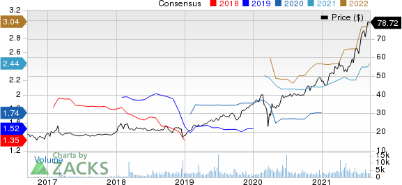 Ares Management Corporation Price and Consensus