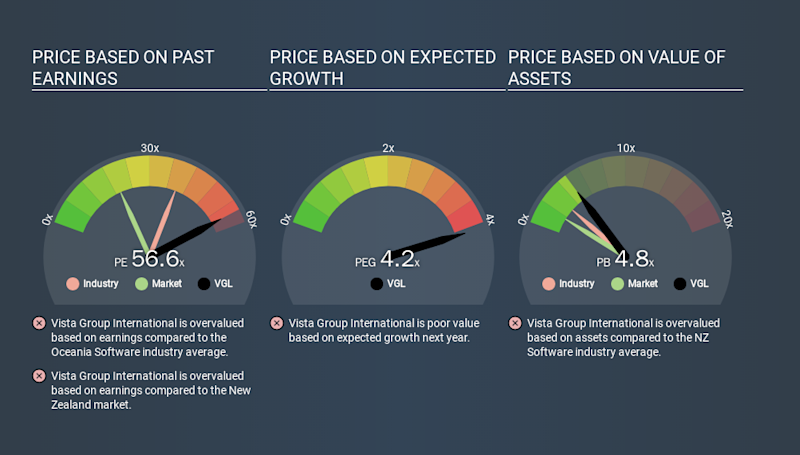 NZSE:VGL Price Estimation Relative to Market, January 11th 2020