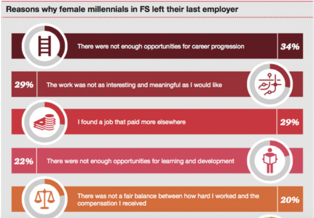 A graphic from PricewaterhouseCoopers data shows female millennial respondents' reasons for leaving the financial industry. Women said lack of opportunity was the top reason.