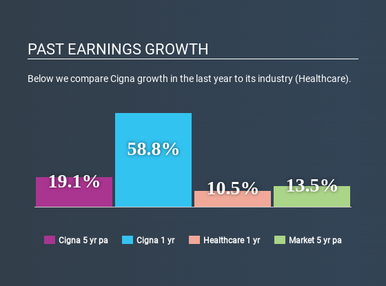 NYSE:CI Past Earnings Growth May 14th 2020