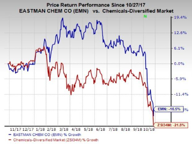 Eastman Chemical's (EMN) Q3 results surpassed expectations and the company reaffirmed its earnings growth outlook for 2018.