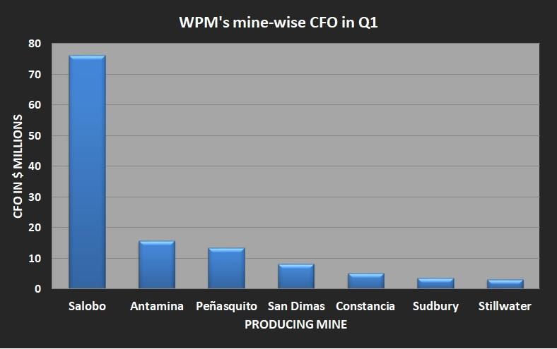 A bar chart showing Wheaton Precious Metals' mine-wise operating cash flow in the first quarter.