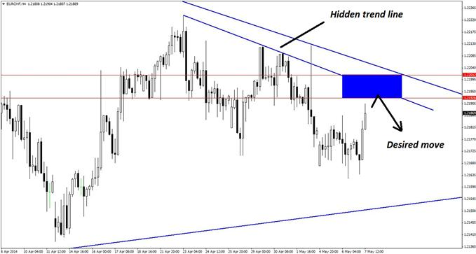 Confluence resistance on the 4-hour chart of EUR/CHF allows for an ultra-narrow risk zone for new short positions.