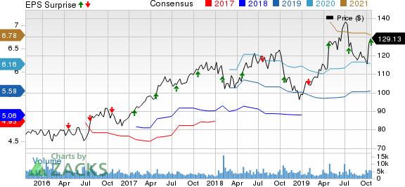 SAP SE Price, Consensus and EPS Surprise