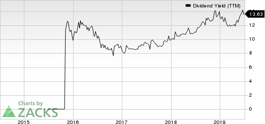 Green Plains Partners LP Dividend Yield (TTM)