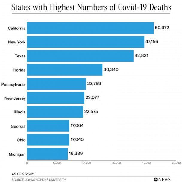 States with the highest number of deaths from Covid-19 (ABC News)