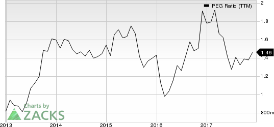top ranked growth stocks to buy for december 26th