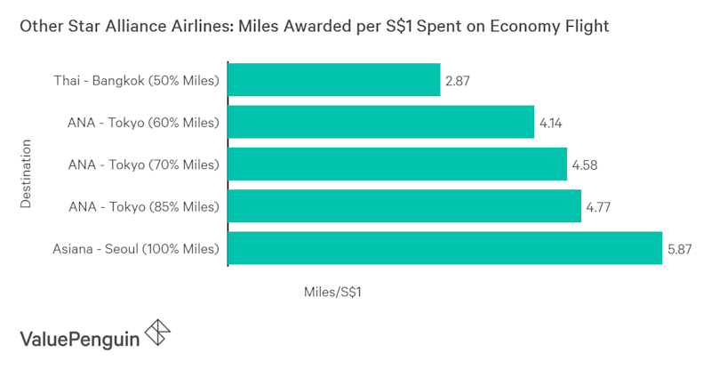 Singapore Airlines Gold Status: Its True Cost and How to Get ...