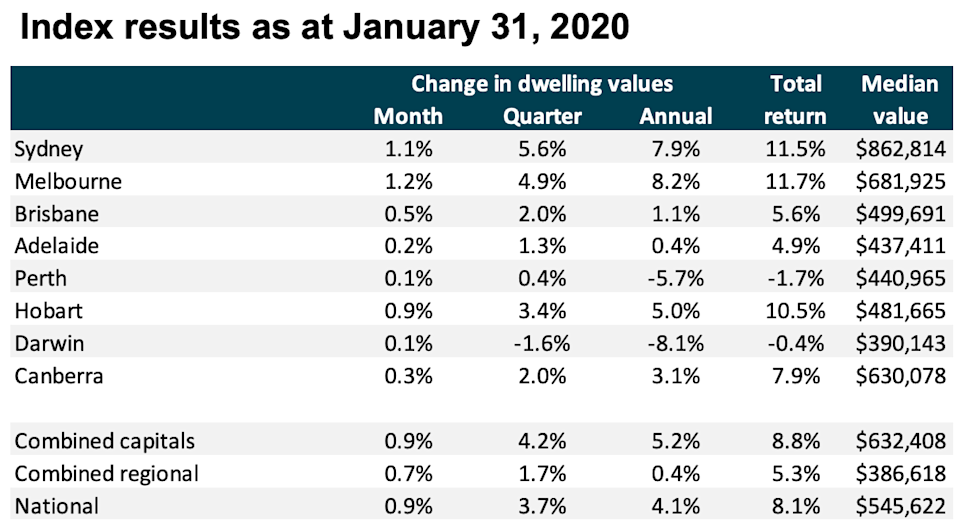 Pictured: Chart showing Australian home price growth in January 2020. Image: CoreLogic
