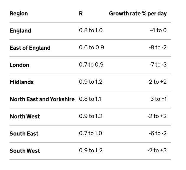 SAGE R rates in English regions