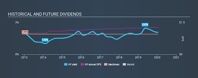 NYSE:HY Historical Dividend Yield, January 15th 2020