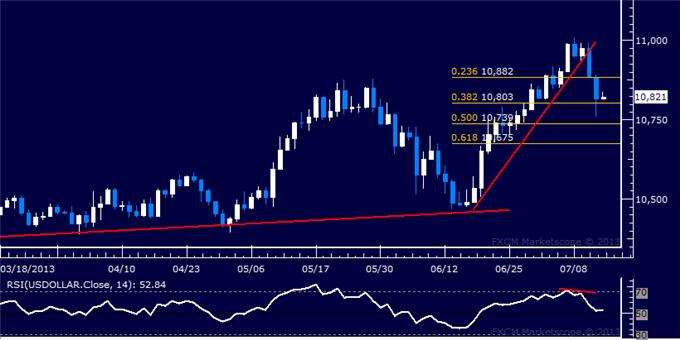Forex_US_Dollar_Continues_to_Sink_as_SP_500_Extends_Advance_body_Picture_5.png, US Dollar Continues to Sink as S&P 500 Extends Advance