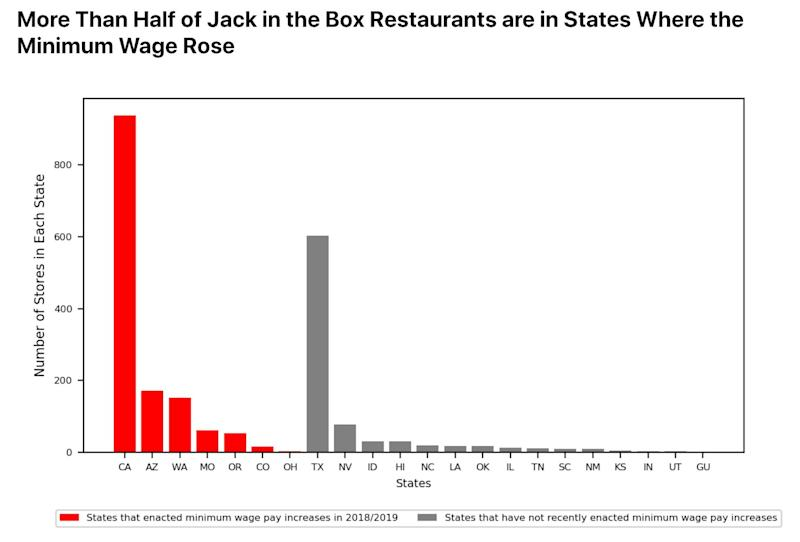 Jack in the Box exposure to rising minimum wage (Thinknum)