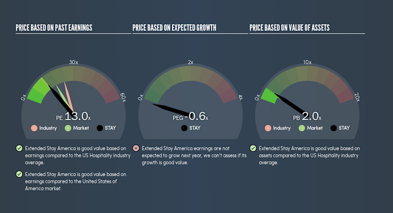NasdaqGS:STAY Price Estimation Relative to Market, September 2nd 2019