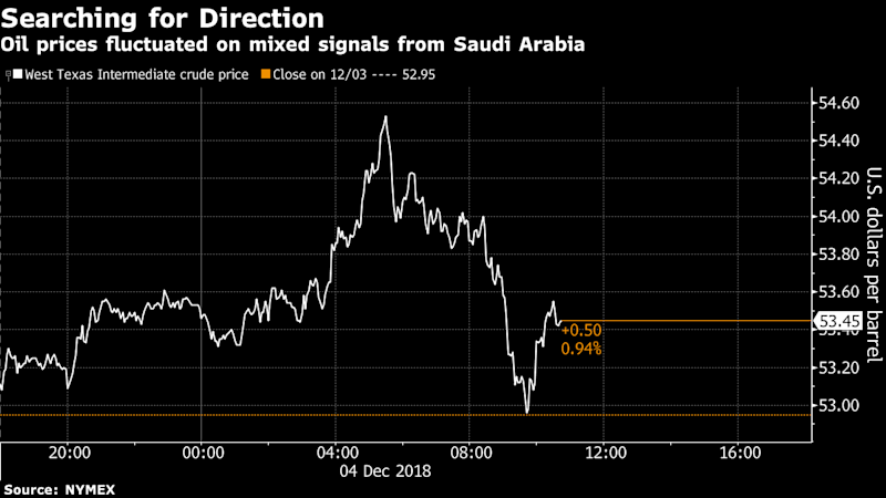 Oil Edges Up After Saudi Dithering on Cuts Sends Prices SwingingMore