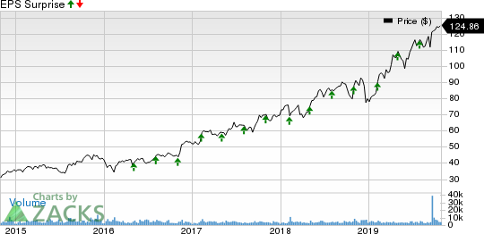 CDW Corporation Price and EPS Surprise