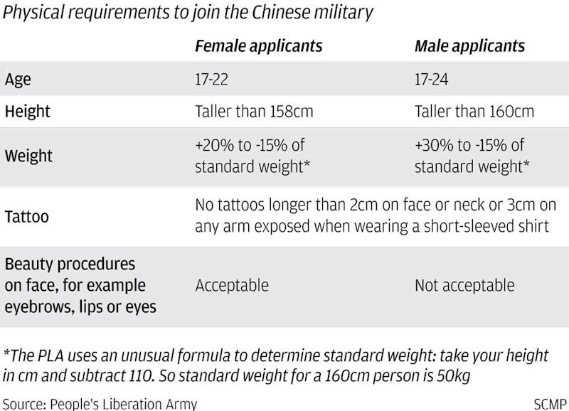 Politics and physical fitness could prove big obstacles as Beijing studies possibility of Hongkongers serving in People's Liberation Army