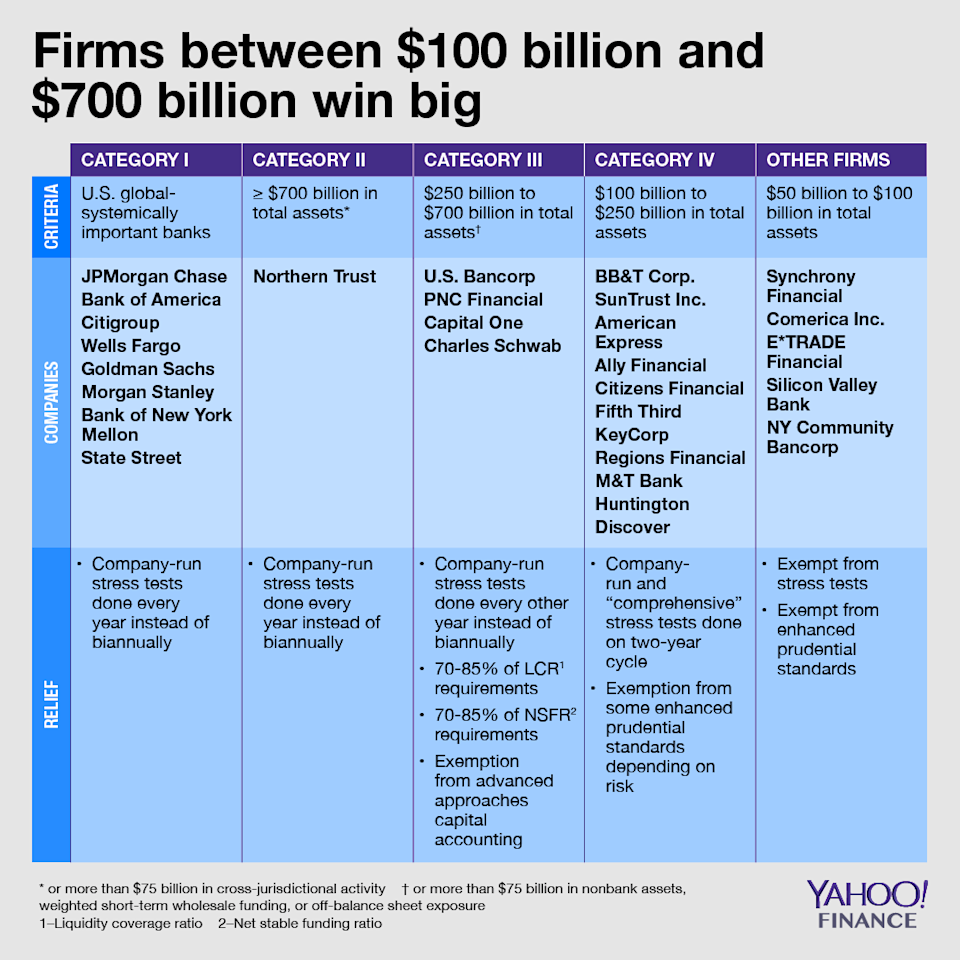 The largest banks will be placed into different buckets, which will have different implications for regulatory relief (Credit: David Foster / Yahoo Finance)