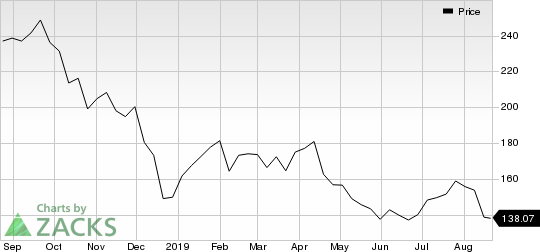 Alliance Data Systems Corporation Price