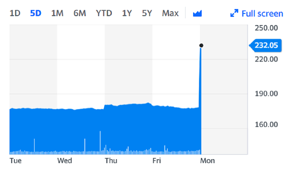 Morrisons shares surged as much as 30%. Chart: Yahoo Finance