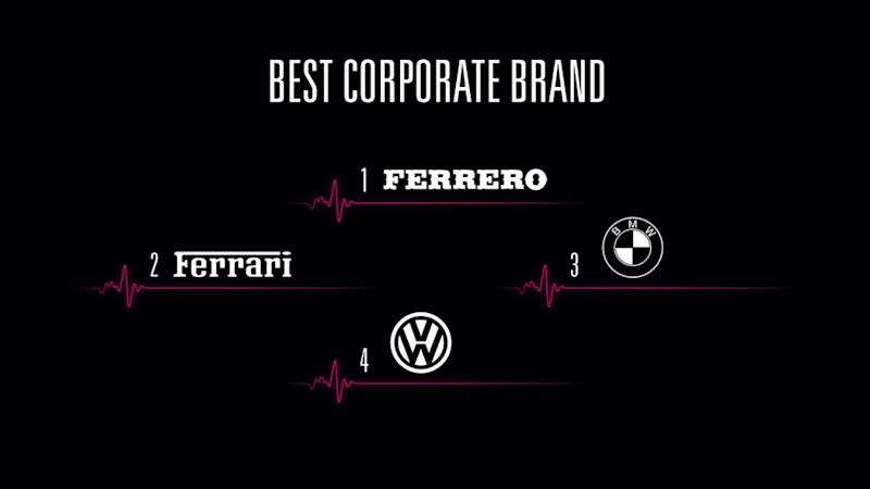 Best Corporate Brands 2019: ecco il brand più amato!