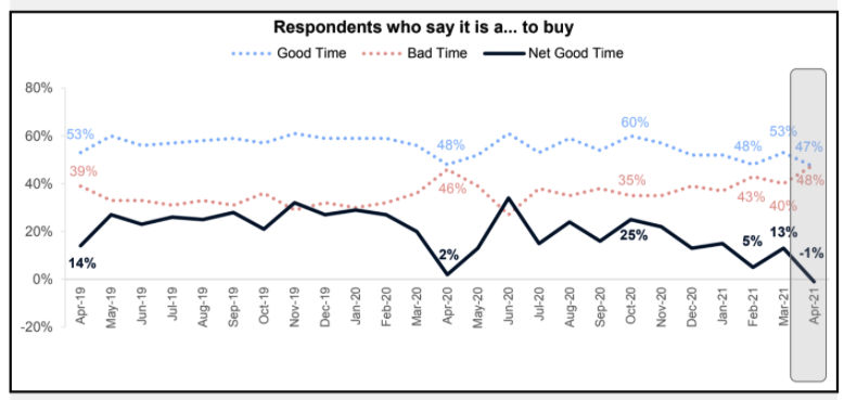 In April, the net share of consumers who say it is a good time to buy fell 14 percentage points, becoming negative for the first time in survey history. [Credit: Fannie Mae]