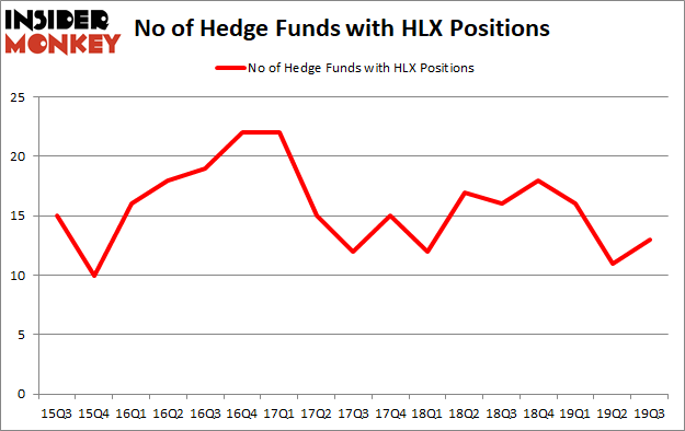 Is HLX A Good Stock To Buy?