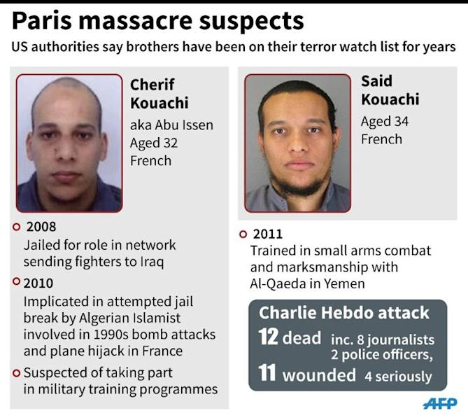 "The suspects in the Charlie Hebdo massacre had been on a US terror watch list ""for years"""