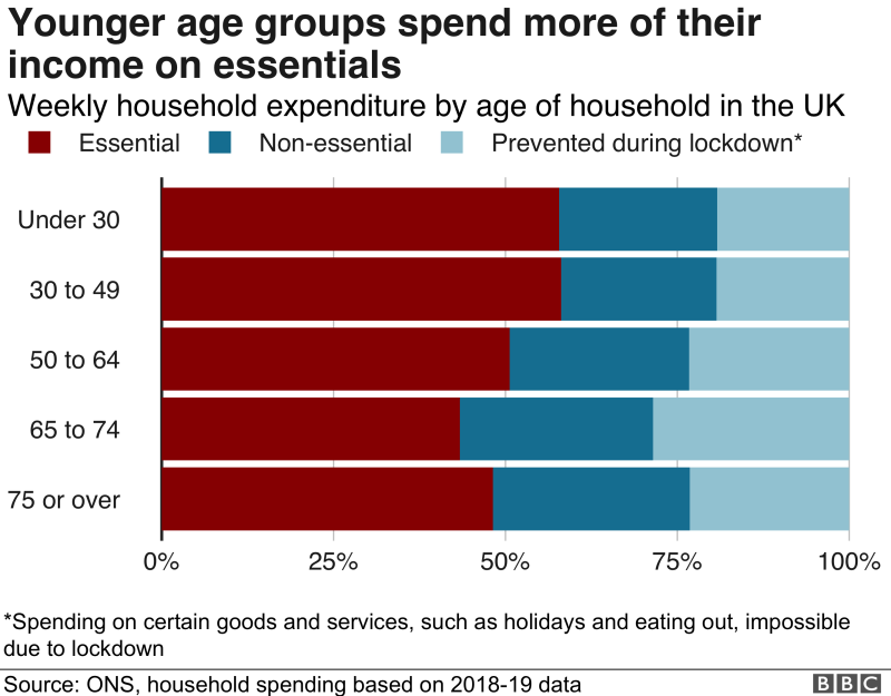 Chart showing that younger age groups spend more of their income on essentials