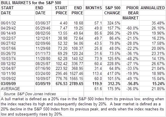 The current bull market in the S&P 500 is the longest on record, although the 1932-1937 and 1990-2000 bull runs have outperformed the current surge. Source: S&P Dow Jones Indices