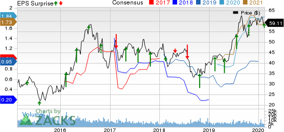 Agnico Eagle Mines Limited Price, Consensus and EPS Surprise