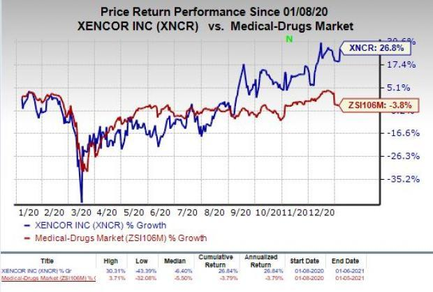 price chart for XNCR