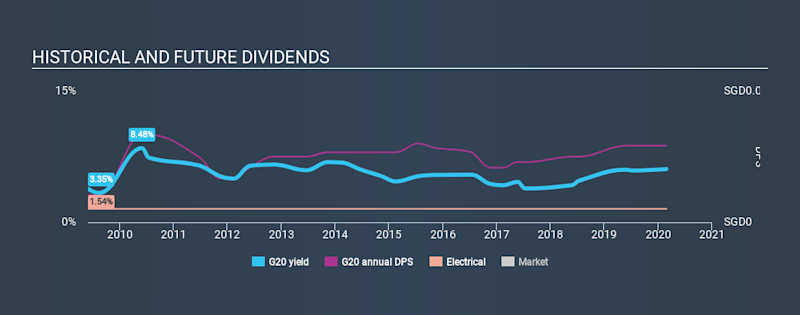 SGX:G20 Historical Dividend Yield, February 26th 2020