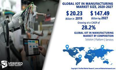 IoT In Manufacturing Market Worth $147.49 Billion, Globally, by 2027 at 28.2% CAGR: Verified Market Research