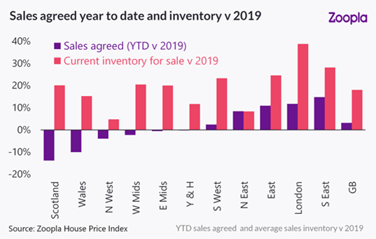 Sales agreed higher than last year as supply expands
