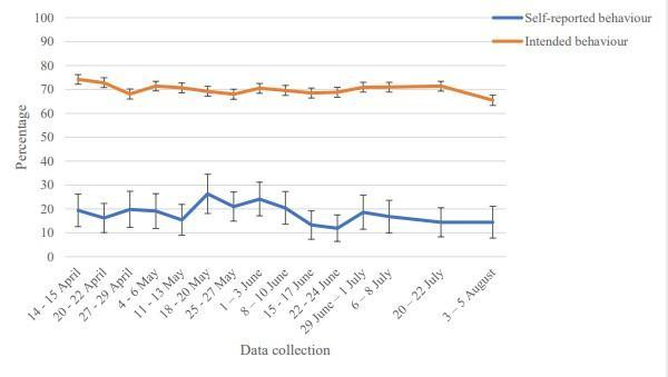 Graph showing how many people said they would self isolate for the full 14 days after developing COIVD-19 symptoms (orange line) compared to the number of people who actually did (blue line). (Louise E Smith)