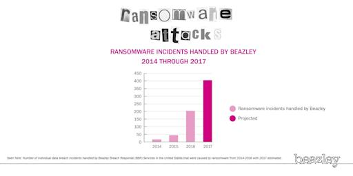 Beazley sees ransomware attacks quadruple in 2016, projects them to double again in 2017