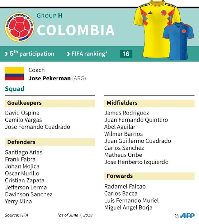 The Colombian football team for the 2018 World Cup in Russia (AFP Photo/Sébastien CASTERAN)
