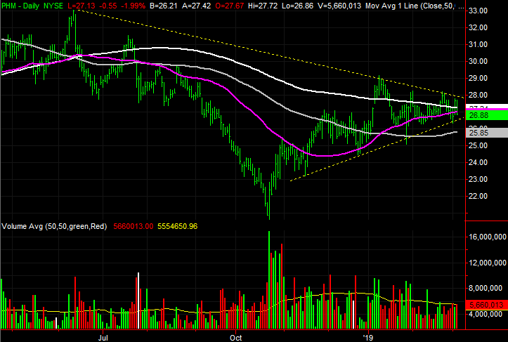 3 Big Stock Charts for Wednesday: Henry Schein, Alaska Air Group and PulteGroup