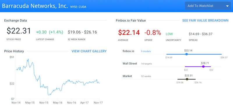 Undervalued Tech Stocks That Help Keep Your Data Safe: Barracuda Networks Inc (CUDA)