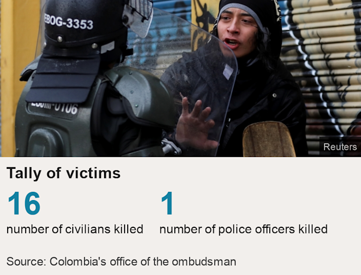Tally of victims.  [ 16  number of civilians killed  ],[ 1 number of police officers killed ] , Source: Source: Colombia's office of the ombudsman, Image: A person talks to a police officer during a protest against the tax reform of President Ivan Duque's government in Bogota, Colombia, May 1, 2021.