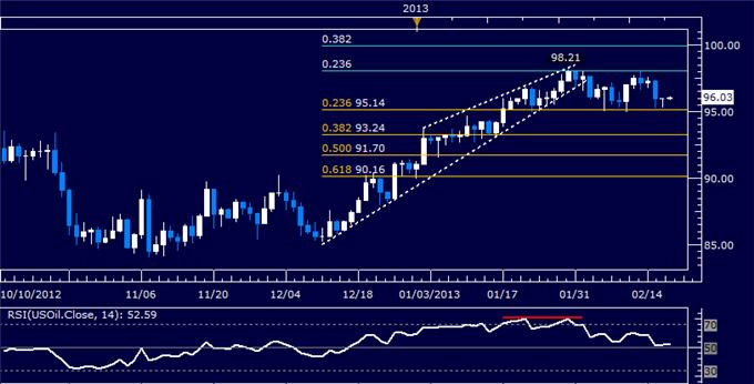 Forex_US_Dollar_May_Wobble_as_Prices_Hit_a_Two-Year_High_body_Picture_8.png, US Dollar May Wobble as Prices Hit a Two-Year High
