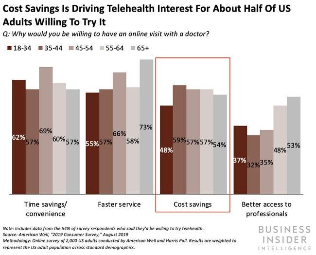 Cost savings is driving telehealth interest for about half of the US adults to try it