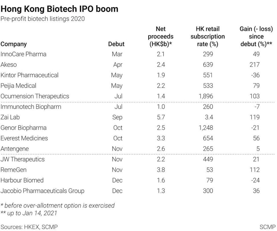 Hong Kong biotechnology IPOs in 2020