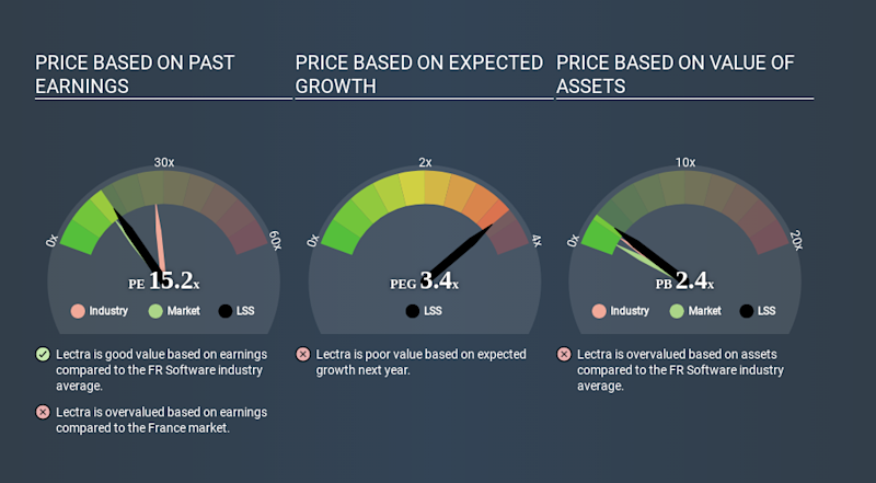 ENXTPA:LSS Price Estimation Relative to Market March 28th 2020